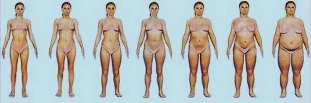 fogyás anorexiás arány