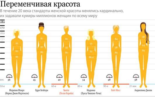 6f8d94d2f58041 Ідеальні параметри, розміри красивою жіночої фігури.Ідеал чоловіка -  невисока леді з довгими ногами, пишними грудьми і широкими плечима.